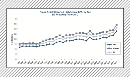 The American Freshman: Fifty-Year Trends 1966–2015
